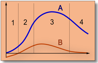 Product_life_cycle_(Basic)_NT.png